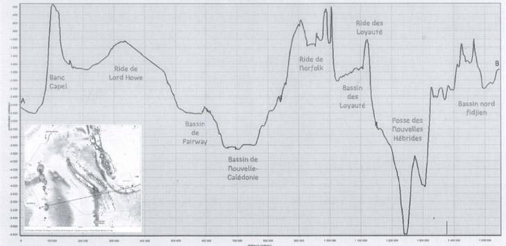 Profil bathymétrique de l'espace maritime de la Nouvelle-Calédonie d'est en ouest passant par le Banc Capel et l'île Hunter